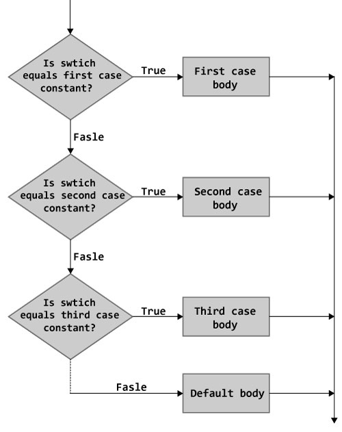 Example 1: C++ switch Statement