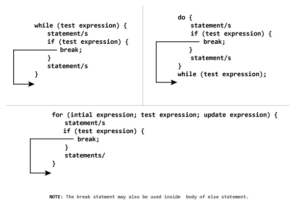 C Programming Break And Continue Statement C Tutorial